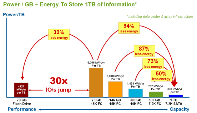 Power per Terabyte