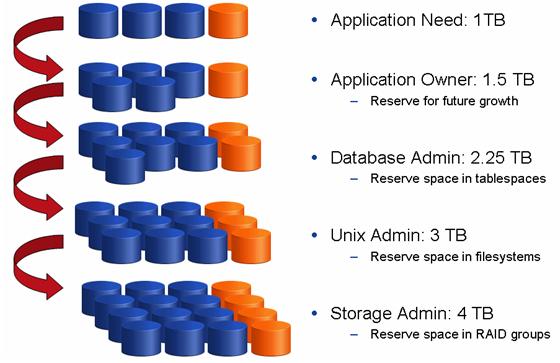 Overallocating storage