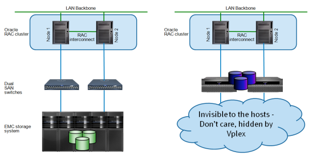 Local cluster vs VPLEX