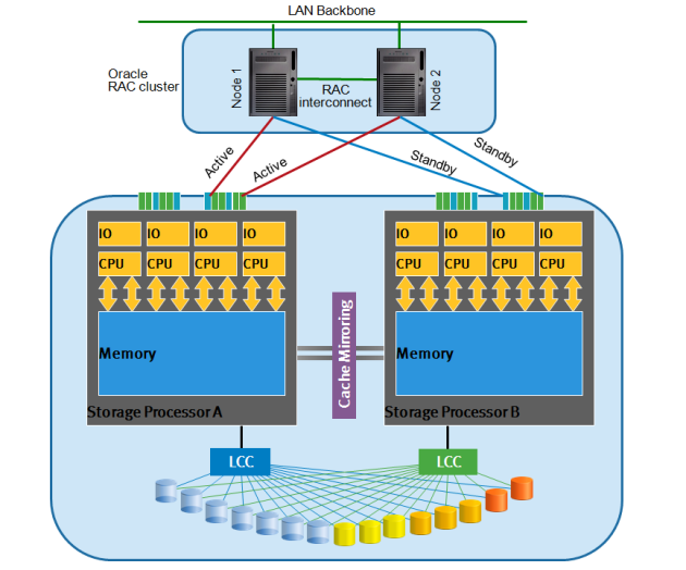 Midrange Storage Architecture