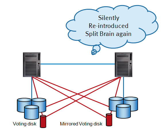 Wrong - Mirrored voting disk