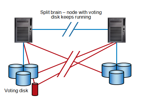 Voting Disk solving split brain