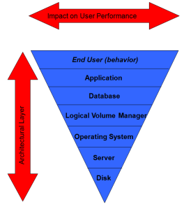 Performance Layers Enhanced View