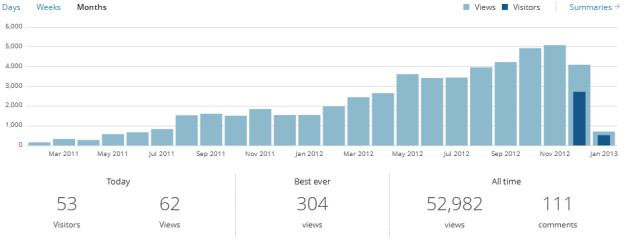 Blogstats 2012