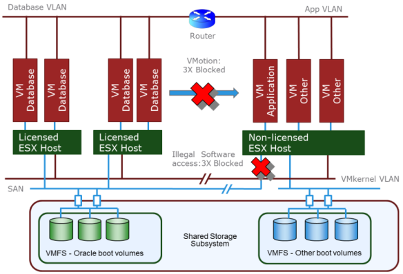 Oracle on VMware: Caging the license dragon   Dirty Cache